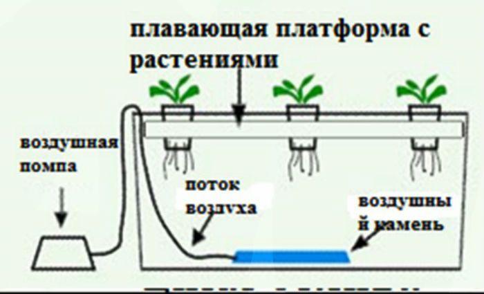 Плавающая платформа фото